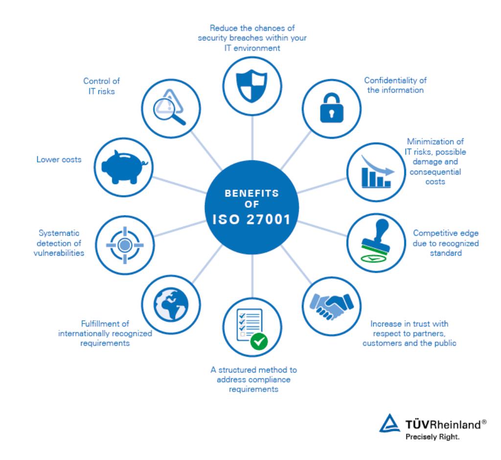 TUV 27001 Benefits